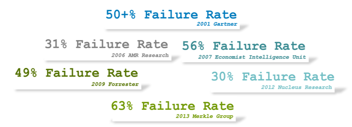 Implementation Failure Rate